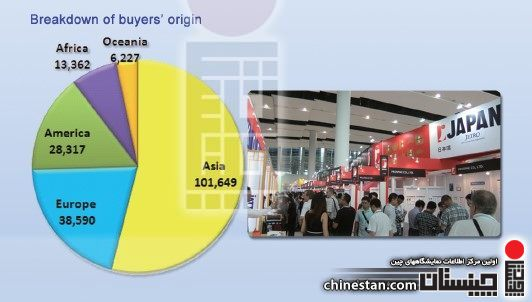 112th-canton-fair-buyers-origin
